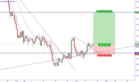 EURUSD: EUR/USD - Bullish