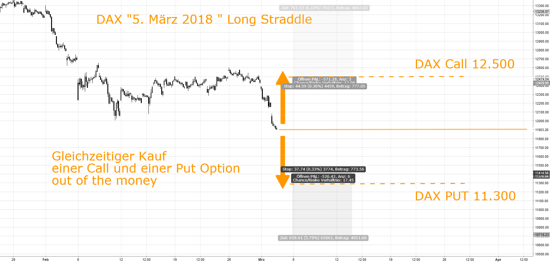 "DAX ""5. März"" Staddle oder Stangle"