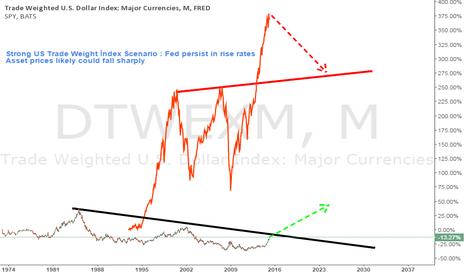 DTWEXM: S&P 500 Sell Scenario