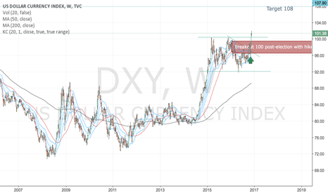 DXY: DXY new uptrend