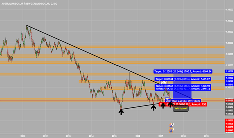 AUDNZD: AUDNZD, Money Machine