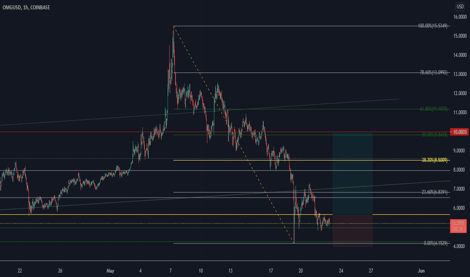 omisego btc tradingview