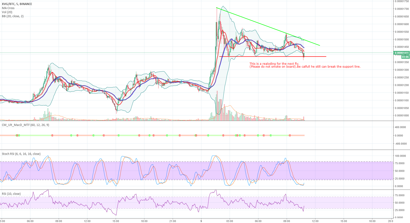 XVG - Let's see if we can go for the next fly.