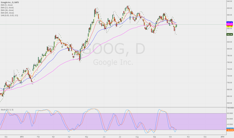 GOOG: Short USDCHF after consolidation