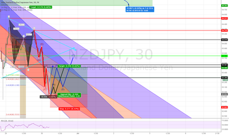 NZDJPY: Hedge Your Yen Trades With Waves, Nzd/Jpy, 30 min