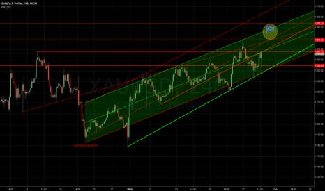 XAUUSD: GOLD/USD Targetzone1290