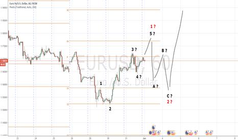 EURUSD: EURUSD: Waves Count 2