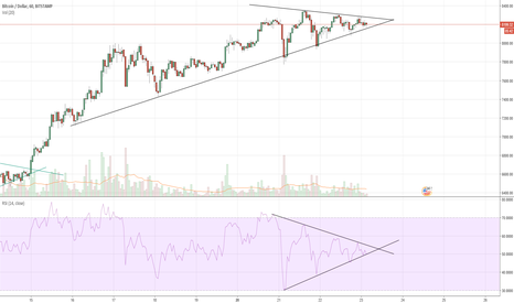 BTCUSD: Bitcoin Funneling! Funnels on price AND RSI