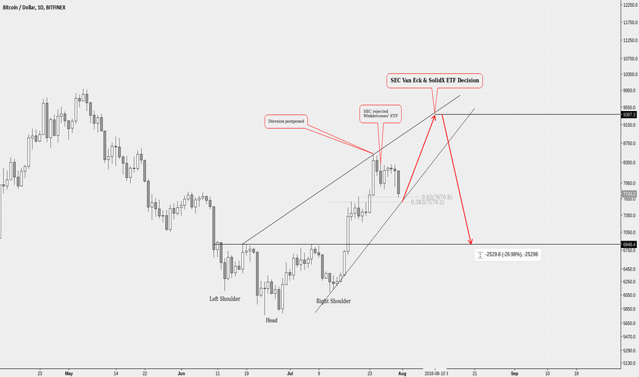 BTCUSD: *highly speculative* what if SEC postpones the decision?