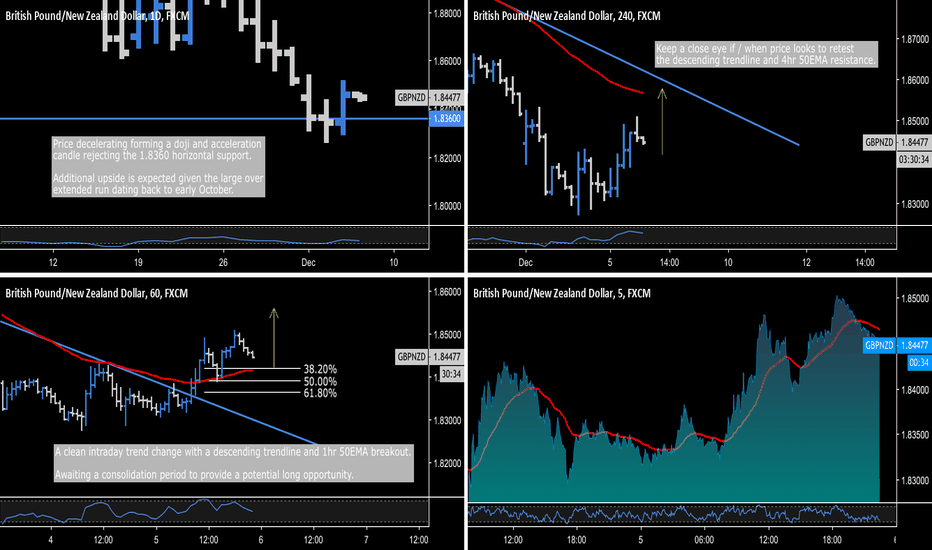GBPNZD: GBP.NZD - Intraday Breakout Opportunity