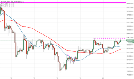 BTCUSD: BTC trying to recover