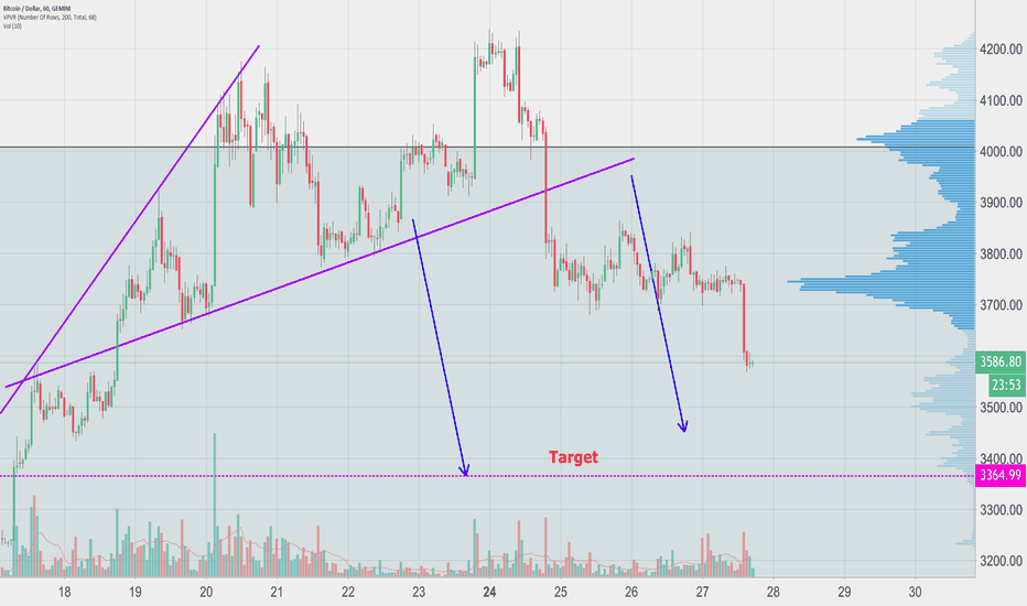 BTCUSD: Continuation of the Head and Shoulder