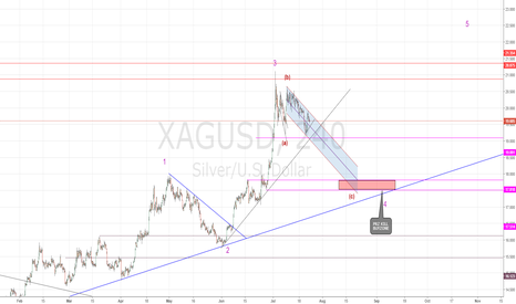 XAGUSD: SILVER IN CORRECTION DOWN