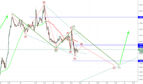 EURUSD: EURUSD WXY Correction