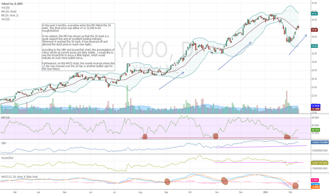 YHOO: Yahoo is technically ready for new highs