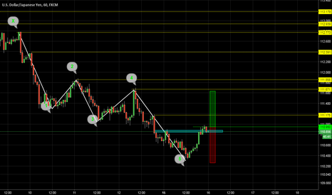 USDJPY: USD/JPY..Could be a short term uptreand.
