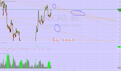 USDCAD: USDCAD switching trend shortly! 1.3300