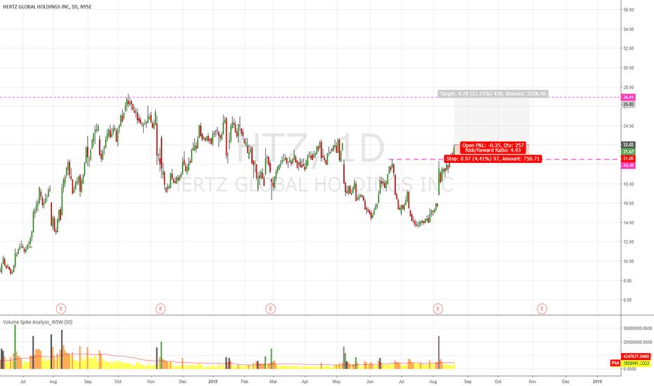 HTZ: HTZ Maybe Test Next Resistance Line