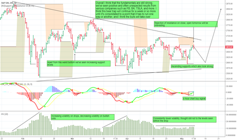 SPX: Bullish on S&P 500 long term