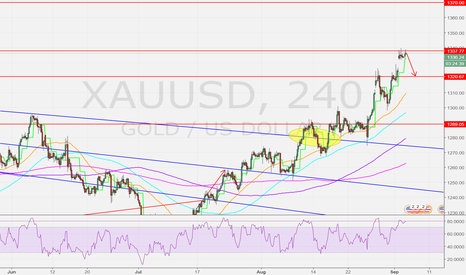 XAUUSD: We hit critical resistance