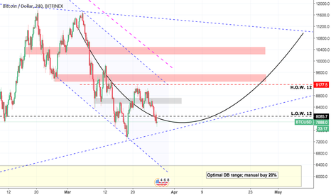 BTCUSD: BTCUSD Week 13 - What are we watching?
