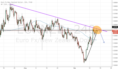 EURNZD: EURNZD (4H) - Triple Reasoning...