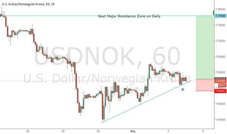 USDNOK: Got Long on USDNOK