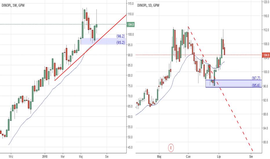DNP: Akcje PL DINO, Nowa strefa Popytu D1