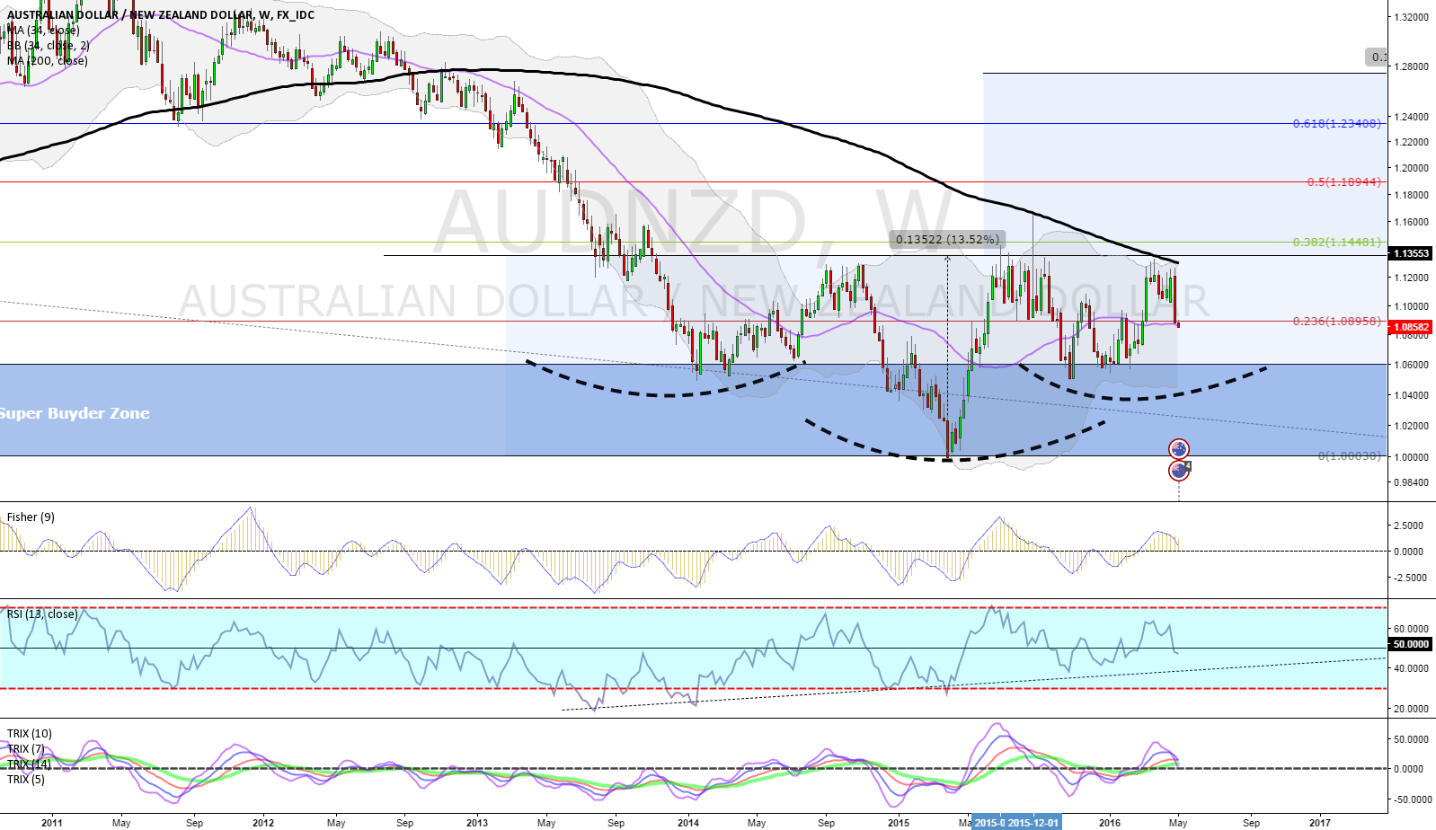 P4.28.SERIES.AUDNZD.WEEKLY