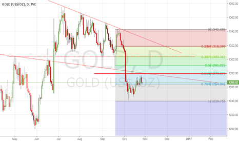 GOLD: GOLD Setup