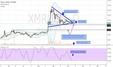 XMRUSD: Monero-XMRUSD-Sell-10.10.2017