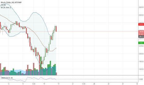 BTCUSD: bearish bear candle / top   6h or 8h candle