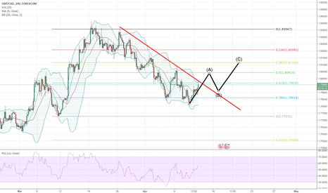 GBPCAD: Wave pattern GBPCAD