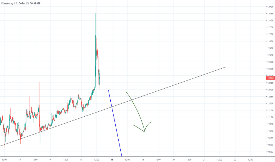 ETHUSD: ETHUSD to move lower?   M15