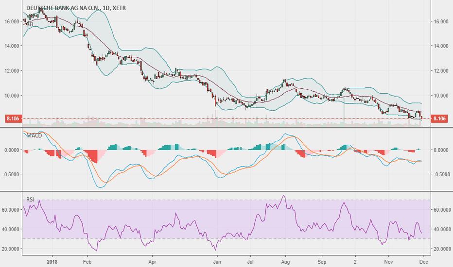 DBK: Deutsche Bank - next stop at 5.60 - SHORT