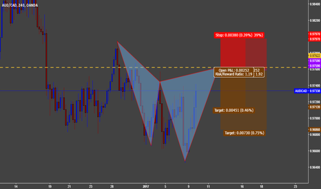AUDCAD: Bearish Cypher
