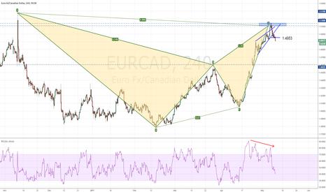 EURCAD: EURCAD completed bearish Bat pattern