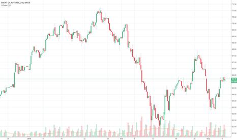 BR1!: Нефть продажа