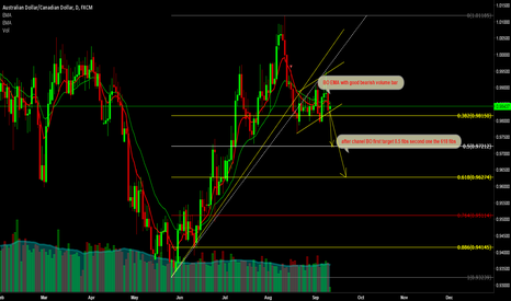 AUDCAD: AUDCAD BEARICH COntinuation pattern