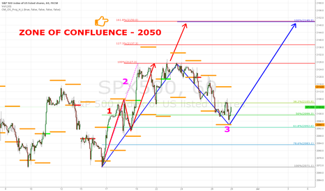SPX500: SPX - 2150 - ZONE OF CONFLUENCE