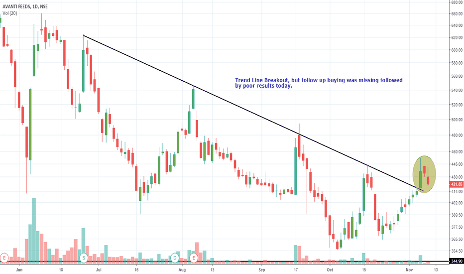 AVANTIFEED: Avanti Feeds - TrendLine Breakout (Seems to be a false one)