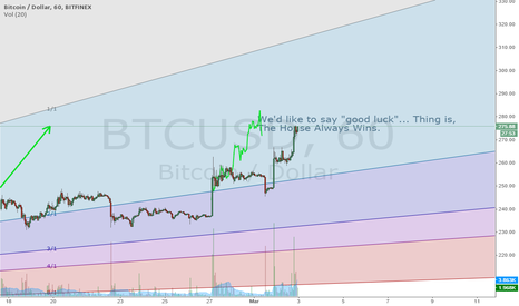 BTCUSD: Almost there, Please continue to short