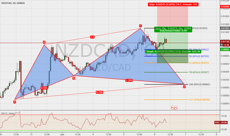 NZDCAD: NZDCAD 60m : Cypher in the make ...