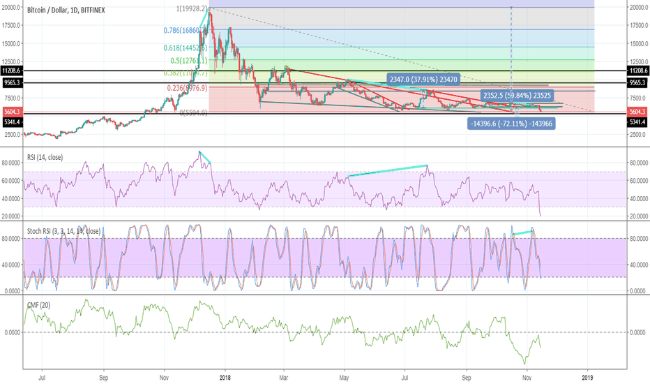 BTCUSD: So much bear