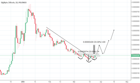 DGBBTC: DGB on INV H&S can provide 100% return
