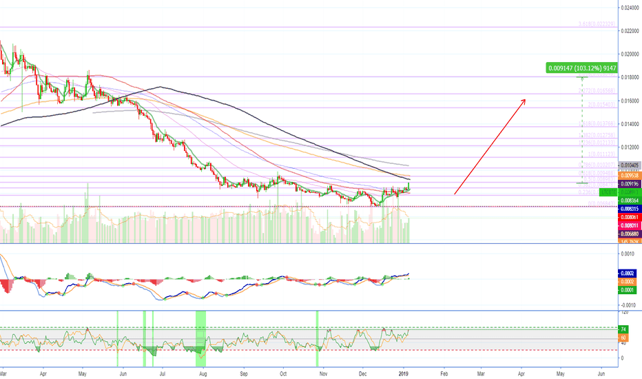 LTCBTC: Litecoin Starts To Move - TARGETS (100%+ Profits Potential)