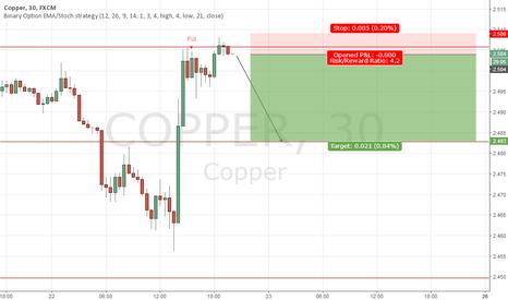 COPPER: Shorting Copper