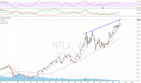 NFLX: OB, rising wedge, but no signs of topping yet