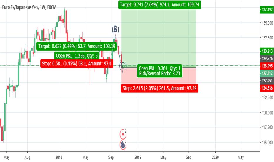 EURJPY: Long EURJPY trade