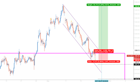 XAUUSD: Gold long IF IF IF  price break 1295 level